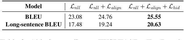 Figure 4 for Hint-Based Training for Non-Autoregressive Machine Translation
