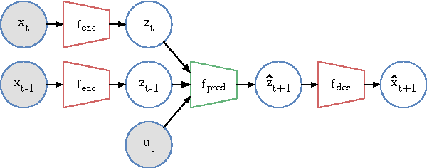 Figure 2 for Data-Efficient Learning of Feedback Policies from Image Pixels using Deep Dynamical Models