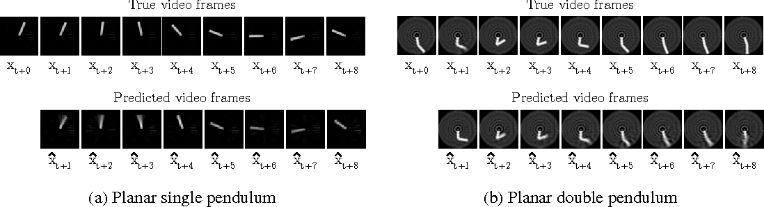 Figure 3 for Data-Efficient Learning of Feedback Policies from Image Pixels using Deep Dynamical Models