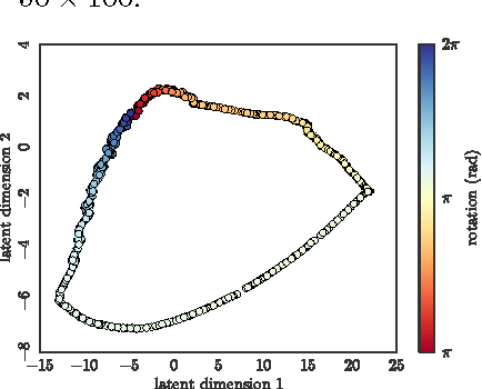 Figure 4 for Data-Efficient Learning of Feedback Policies from Image Pixels using Deep Dynamical Models