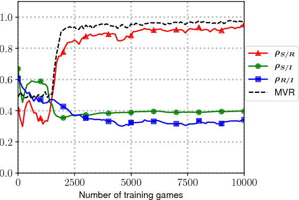 Figure 1 for How agents see things: On visual representations in an emergent language game