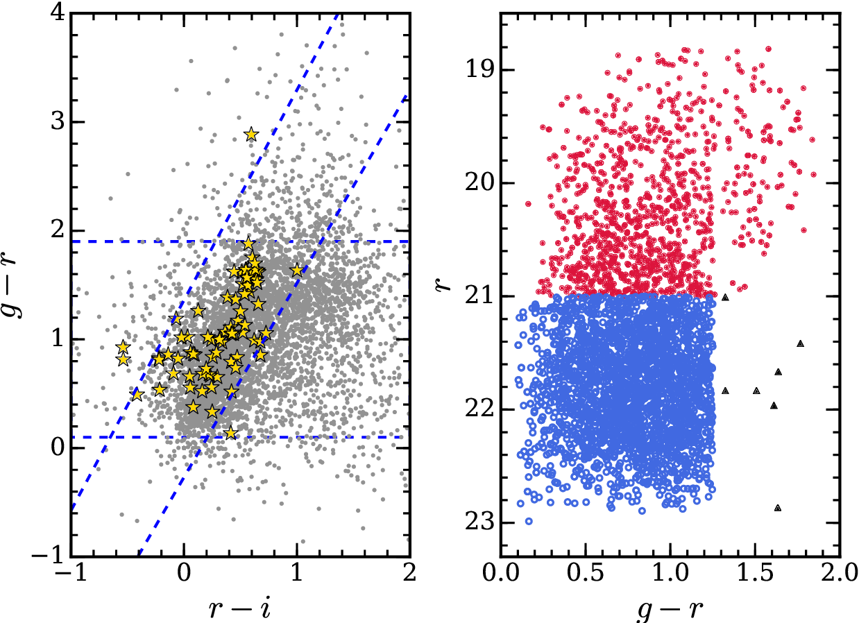Figure 1 from Neutral hydrogen (H i) gas content of galaxies