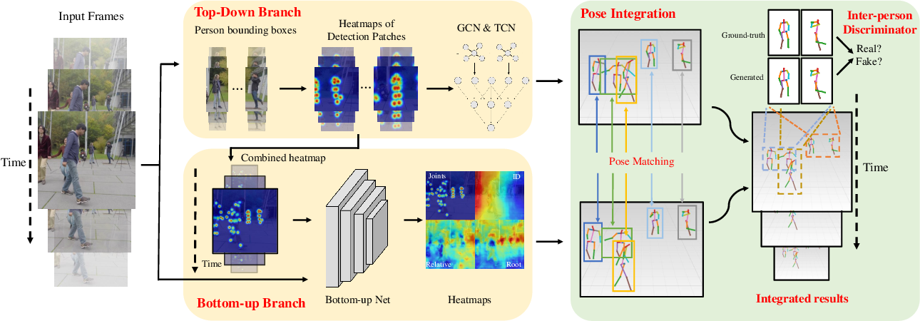 Figure 3 for Monocular 3D Multi-Person Pose Estimation by Integrating Top-Down and Bottom-Up Networks