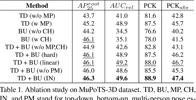 Figure 2 for Monocular 3D Multi-Person Pose Estimation by Integrating Top-Down and Bottom-Up Networks