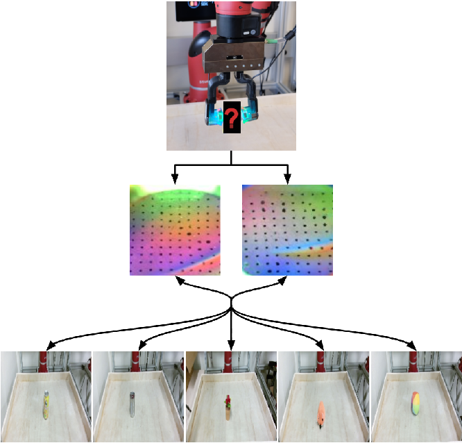 Figure 1 for Learning to Identify Object Instances by Touch: Tactile Recognition via Multimodal Matching