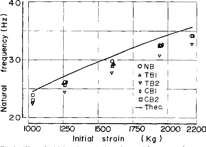 Fig. 2. Effect of initial strain on the lateral natural frequency of an untensioned blade with no back crown (NB), blades having only tension with diameter of 15.4 m (TB1) and 8.? m (TB2), and blades having only back crown with diameter of 352 m (CBI) and 144 m (CB2) respectively