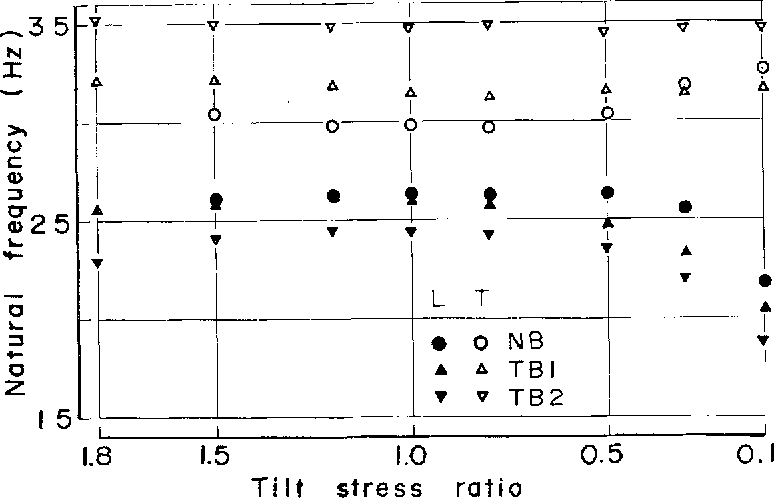 Fig. 4. Effect of upper wheel tilting on the lateral (L) and torsional (T) natural frequencies of an untens ioned blade with no back crown (NB), and blades having only tension with diameter of 15.4 m (TB1) and 8.7 m (TB2) respectively at an initial strain level of 1257 kg