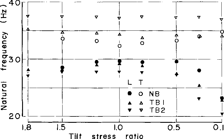 Fig. 5. Effect of upper wheel tilting on the lateral (L) and torsional (T) natural frequencies of an untens ioned blade with no back crown (NB), and blades having only tension with diameter of 15.4 m (TB1) and 8.7 m (TB2) respectively at an initial strain level o f 1600 kg