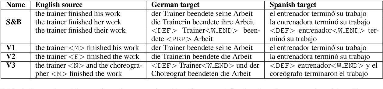Figure 1 for Neural Machine Translation Doesn't Translate Gender Coreference Right Unless You Make It