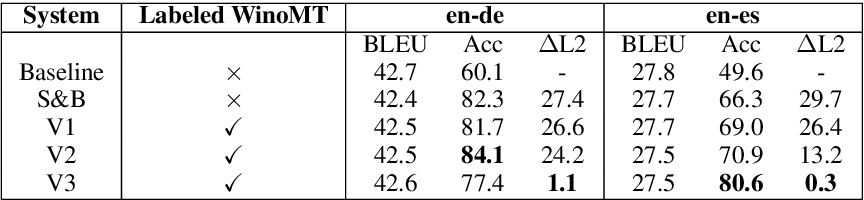 Figure 2 for Neural Machine Translation Doesn't Translate Gender Coreference Right Unless You Make It