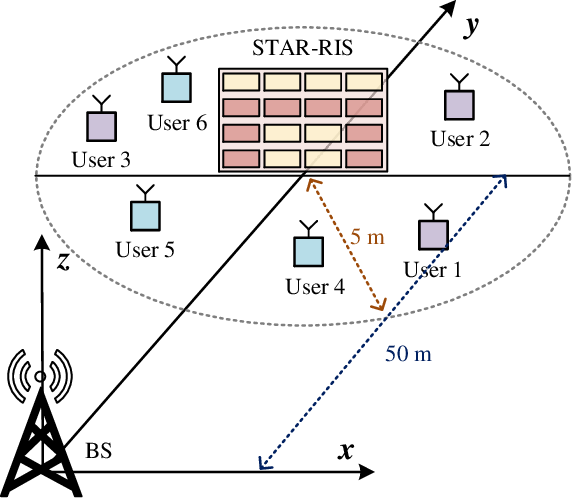 Figure 4 for STAR-RIS Enabled Heterogeneous Networks: Ubiquitous NOMA Communication and Pervasive Federated Learning