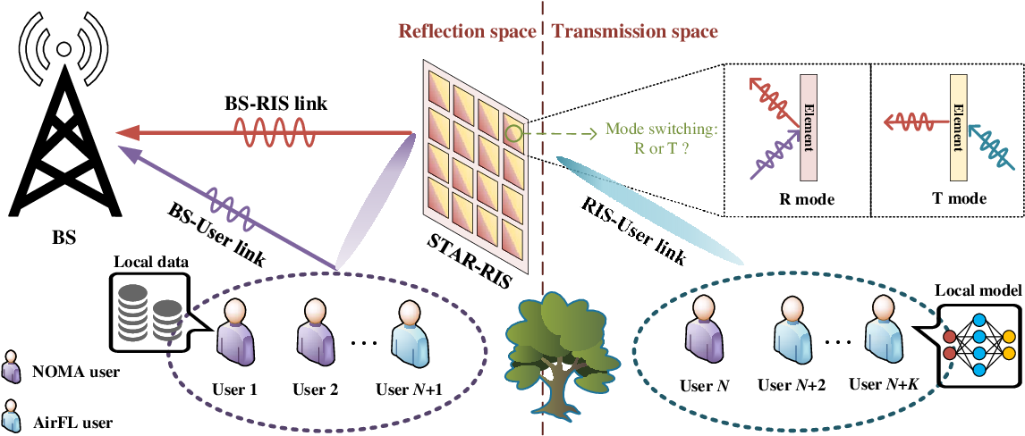 Figure 1 for STAR-RIS Enabled Heterogeneous Networks: Ubiquitous NOMA Communication and Pervasive Federated Learning