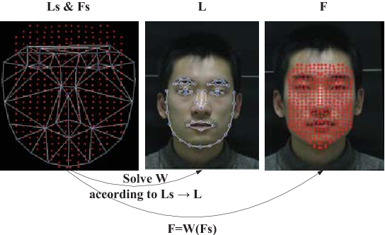 Figure 3 for Shared Representation Learning for Heterogeneous Face Recognition