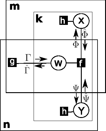 Figure 1 for Boolean Matrix Factorization and Noisy Completion via Message Passing