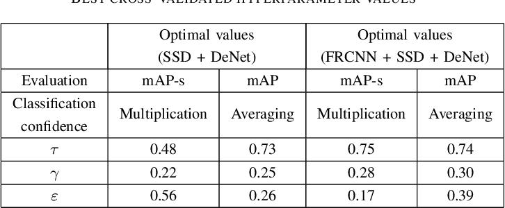 Figure 2 for ALFA: Agglomerative Late Fusion Algorithm for Object Detection