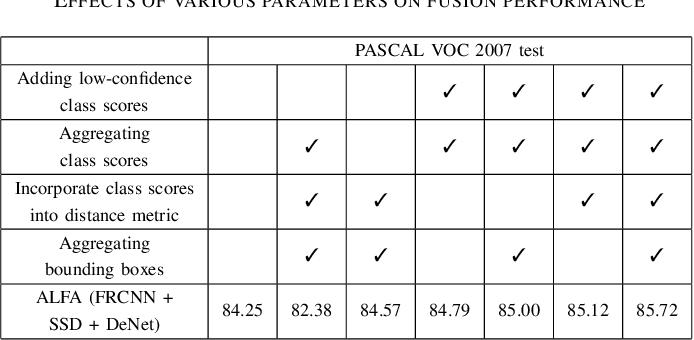 Figure 4 for ALFA: Agglomerative Late Fusion Algorithm for Object Detection