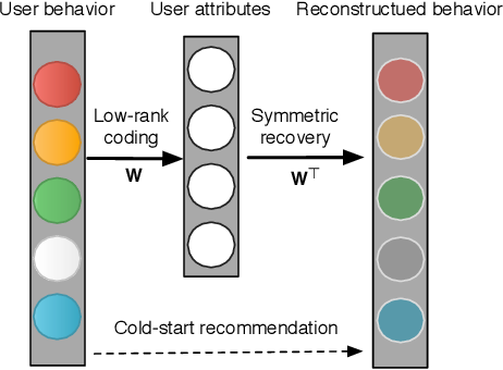 Figure 3 for From Zero-Shot Learning to Cold-Start Recommendation