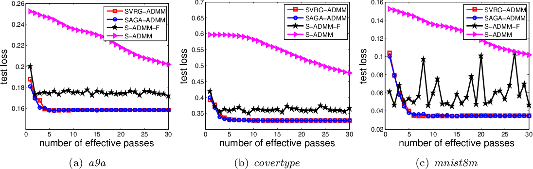 Figure 2 for Stochastic Alternating Direction Method of Multipliers with Variance Reduction for Nonconvex Optimization
