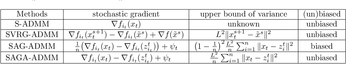 Figure 1 for Stochastic Alternating Direction Method of Multipliers with Variance Reduction for Nonconvex Optimization
