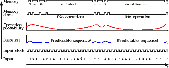 Figure 1 for Surprisal-Driven Zoneout