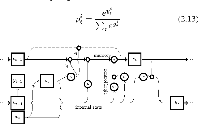 Figure 2 for Surprisal-Driven Zoneout