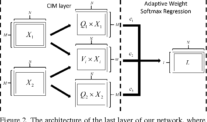 Figure 3 for Correlated and Individual Multi-Modal Deep Learning for RGB-D Object Recognition