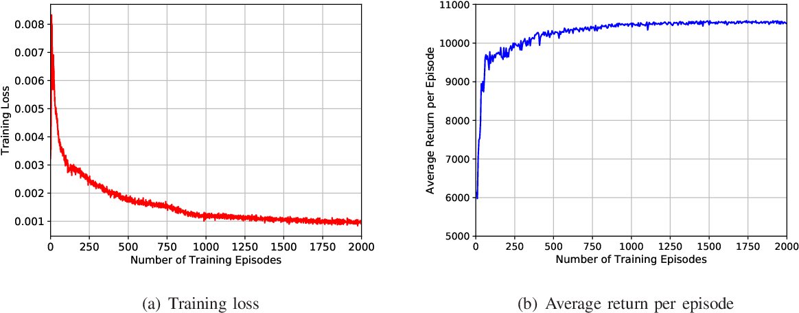 Figure 4 for Learn to Compress CSI and Allocate Resources in Vehicular Networks
