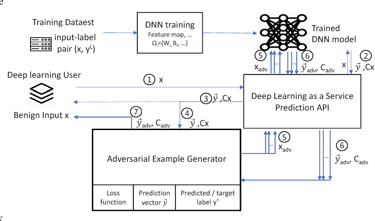 Figure 1 for Adversarial Examples in Deep Learning: Characterization and Divergence