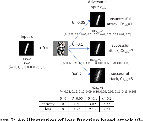 Figure 3 for Adversarial Examples in Deep Learning: Characterization and Divergence