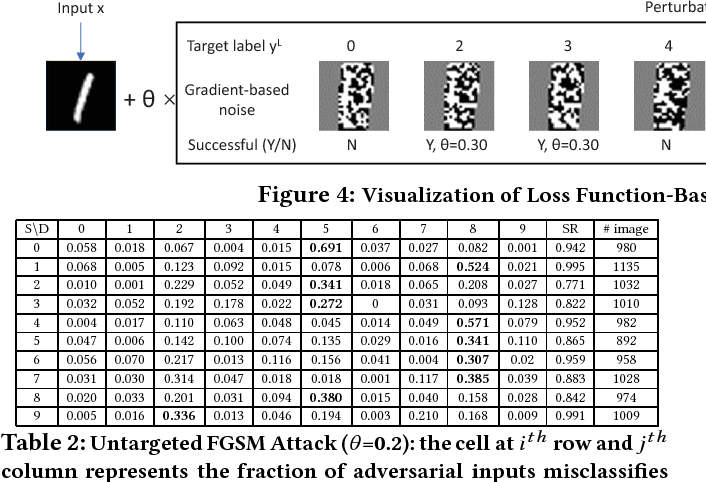 Figure 4 for Adversarial Examples in Deep Learning: Characterization and Divergence