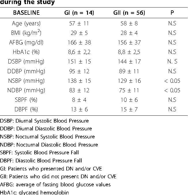 nocturnal blood pressure fall as predictor of diabetic nephropathy