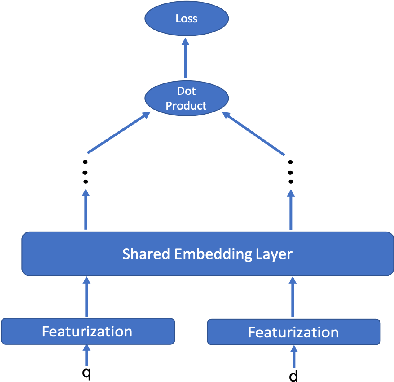 Figure 1 for Embracing Structure in Data for Billion-Scale Semantic Product Search
