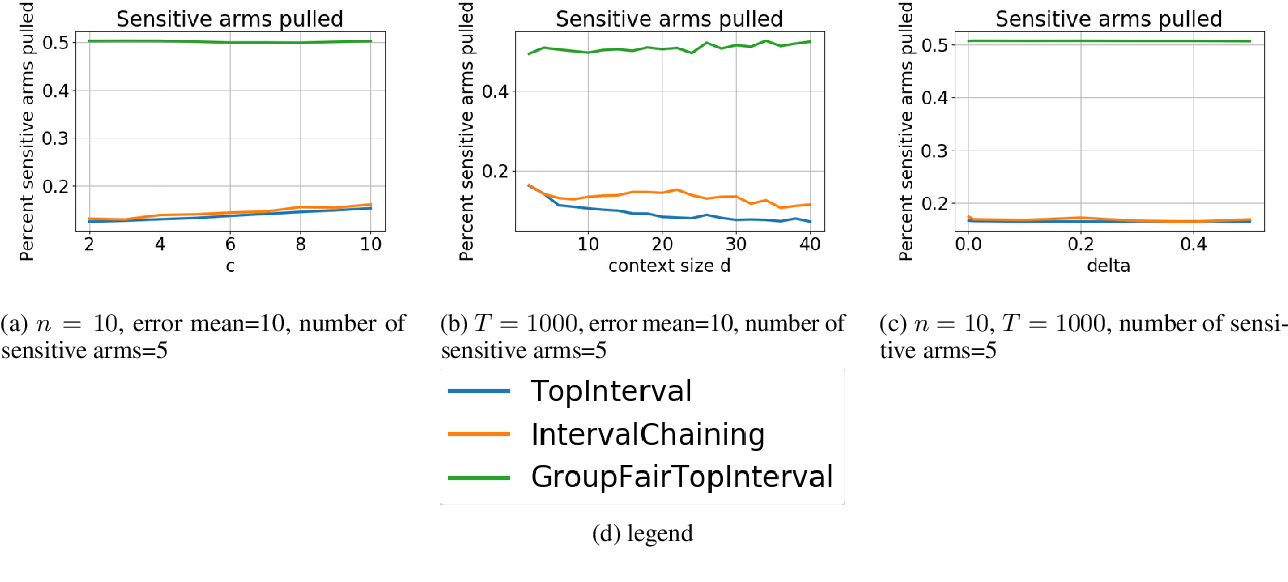 Figure 4 for Group Fairness in Bandit Arm Selection