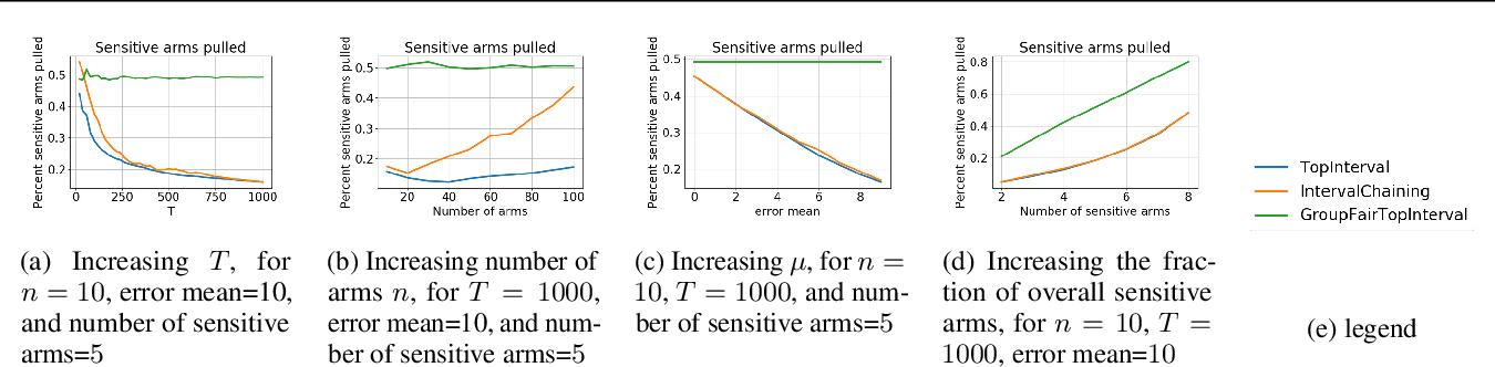 Figure 1 for Group Fairness in Bandit Arm Selection