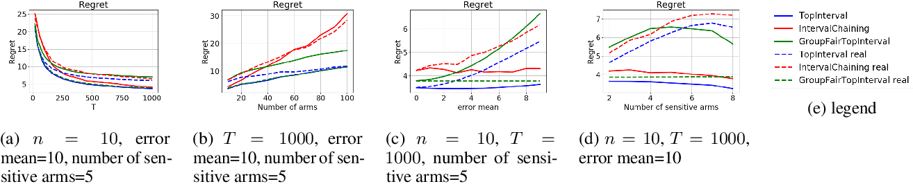 Figure 2 for Group Fairness in Bandit Arm Selection