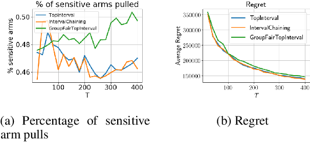 Figure 3 for Group Fairness in Bandit Arm Selection