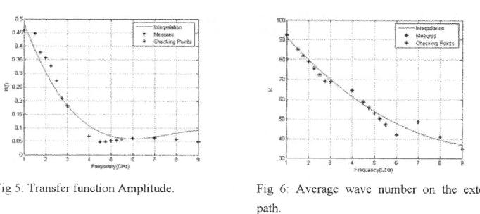 Fig 5: Transfer function Amplitude. Fig 6: Average wave number on the external path.