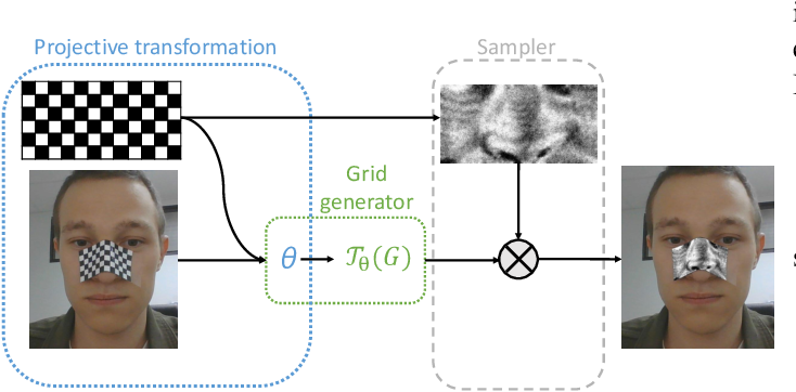 Figure 1 for On adversarial patches: real-world attack on ArcFace-100 face recognition system