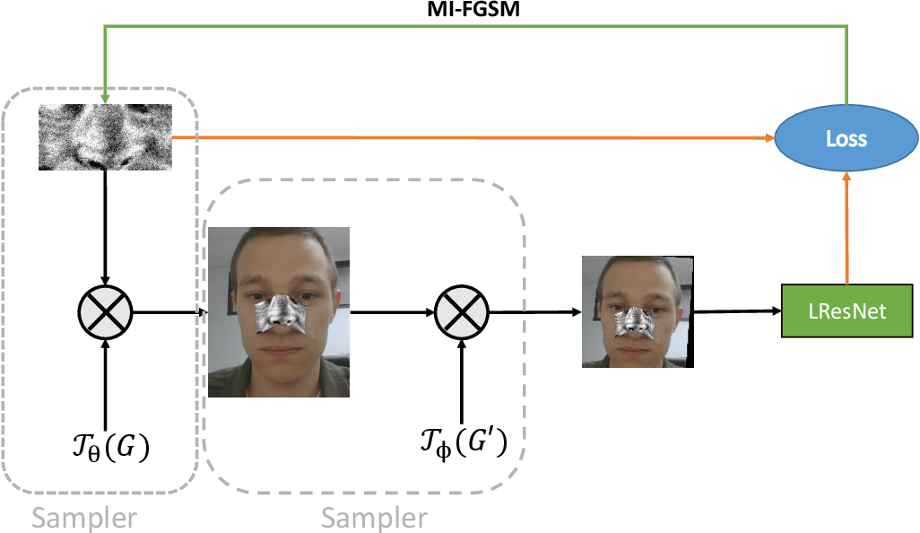 Figure 2 for On adversarial patches: real-world attack on ArcFace-100 face recognition system