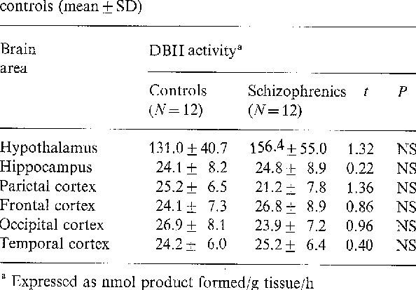 Table 2. DBH activity in postmortem brain of schizophrenics and controls (mean _+ SD)