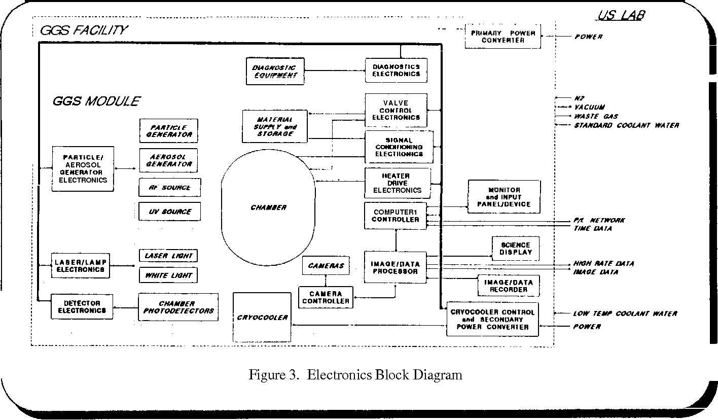 Figure 3 From The Gas Grain Simulation Facility Ggsf Semantic Electronics Block Diagram