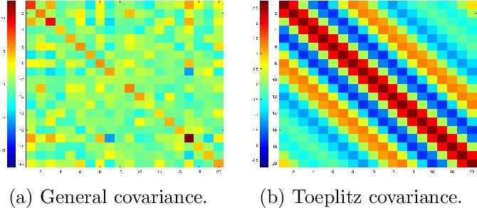 Figure 1 for Sample Efficient Toeplitz Covariance Estimation