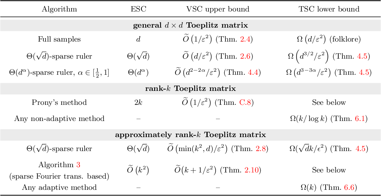Figure 2 for Sample Efficient Toeplitz Covariance Estimation