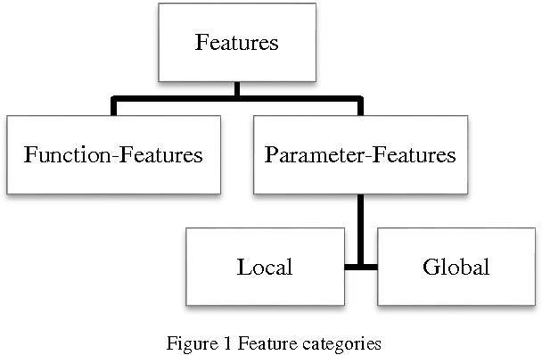 Figure 1 for Feature Representation for Online Signature Verification