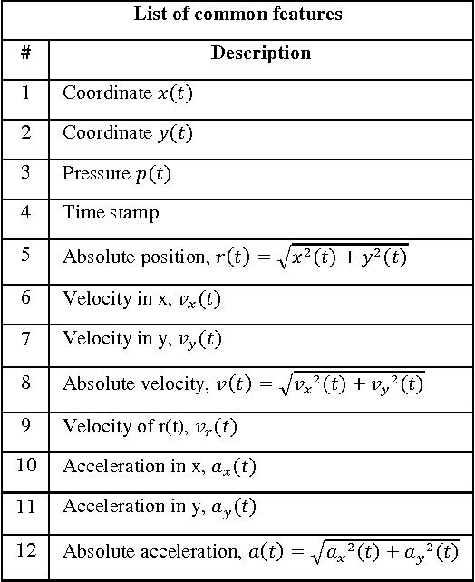 Figure 2 for Feature Representation for Online Signature Verification