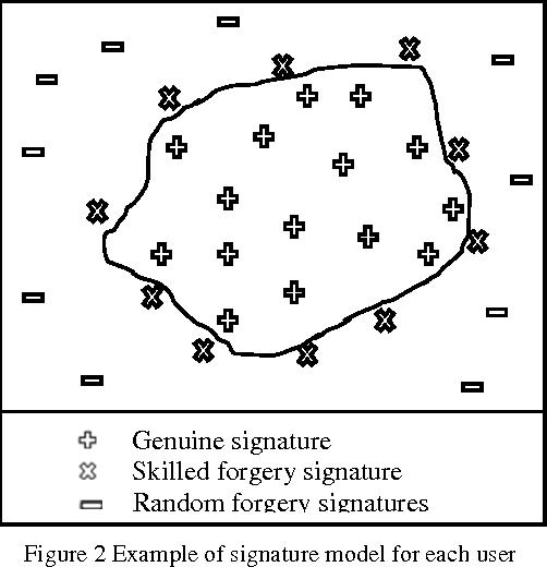 Figure 3 for Feature Representation for Online Signature Verification