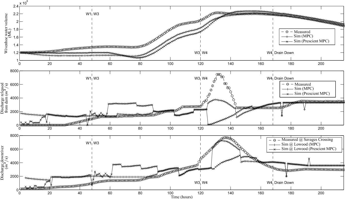 Figure 3 from Model predictive control for flood mitigation: A
