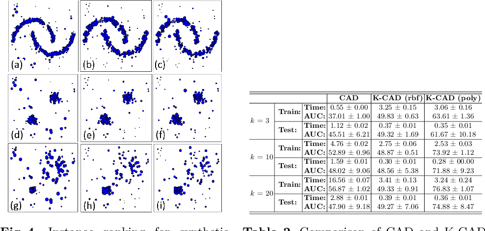 Figure 4 for Anomaly Detection and Prototype Selection Using Polyhedron Curvature