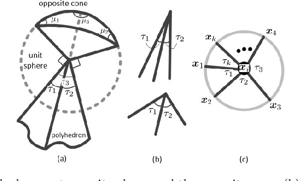 Figure 1 for Anomaly Detection and Prototype Selection Using Polyhedron Curvature