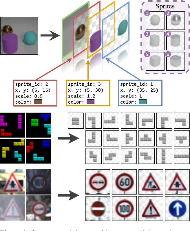 Figure 1 for Unsupervised Layered Image Decomposition into Object Prototypes